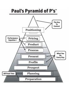 Pauls_pyramid_of_ps_corrected 1 8 16